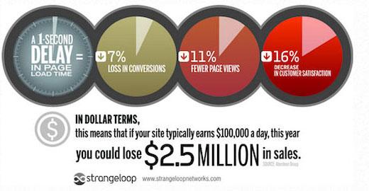 Pourquoi optimiser la vitesse de chargement de votre site e-commerce ? 3
