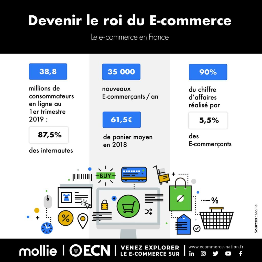 sites ecommerce actifs