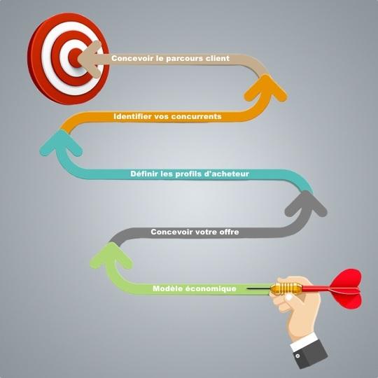 conseil stratégique e-commerce