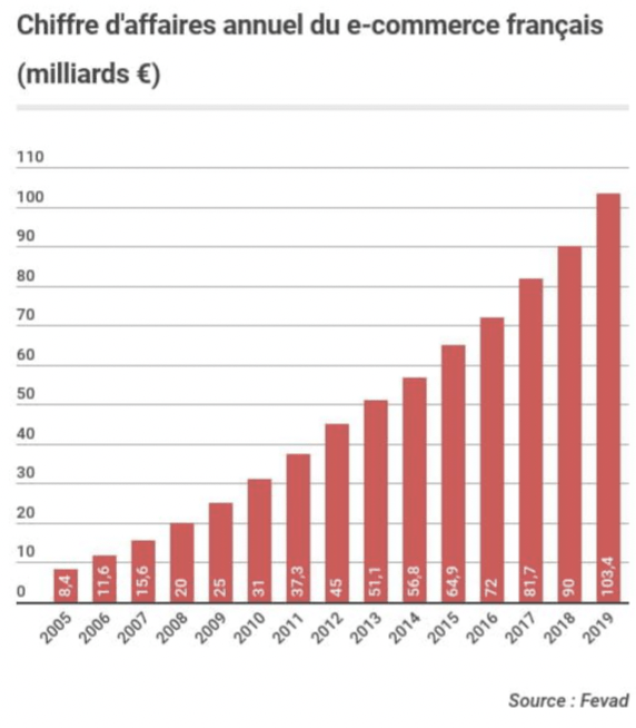 chiffre affaires annuel e-commerce français fevad