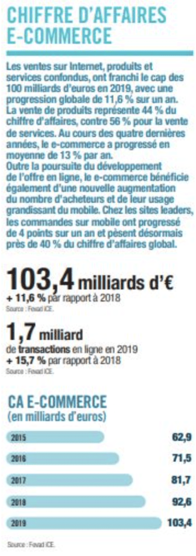 chiffre affaires e-commerce France FEVAD