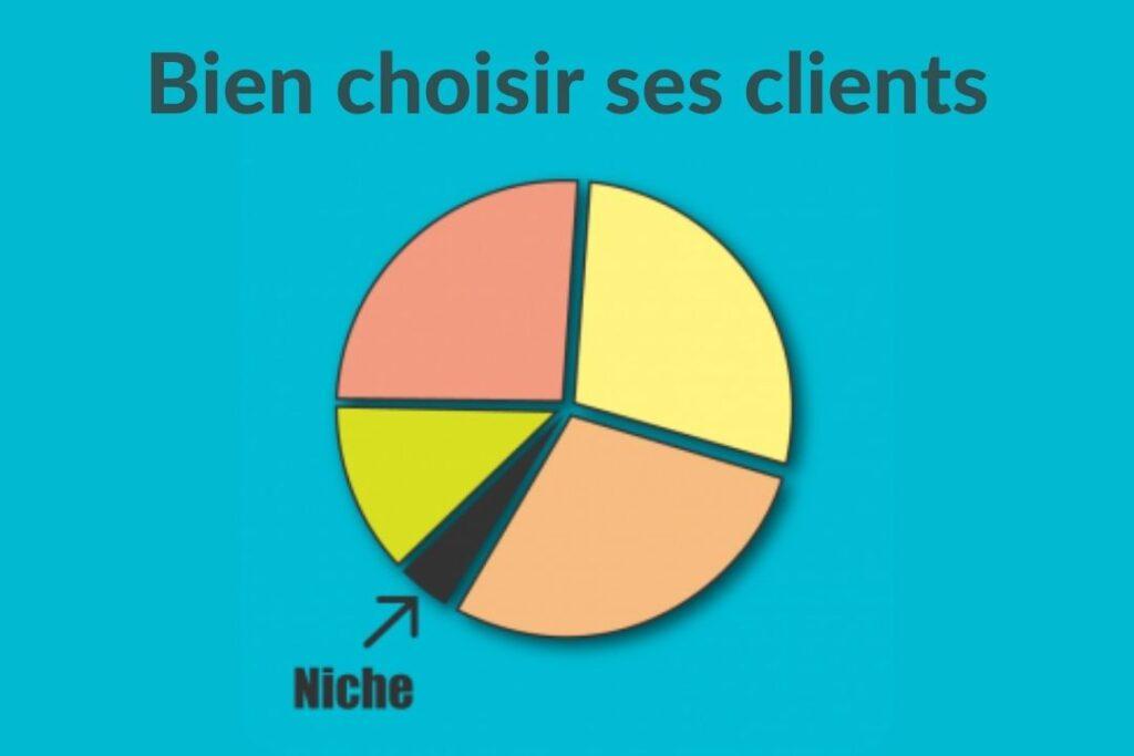 niche e-commerce